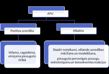 APU_shēma